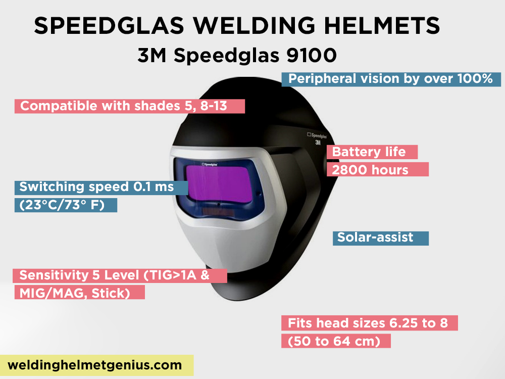 3M Speedglas 9100 Review, Pros and Cons