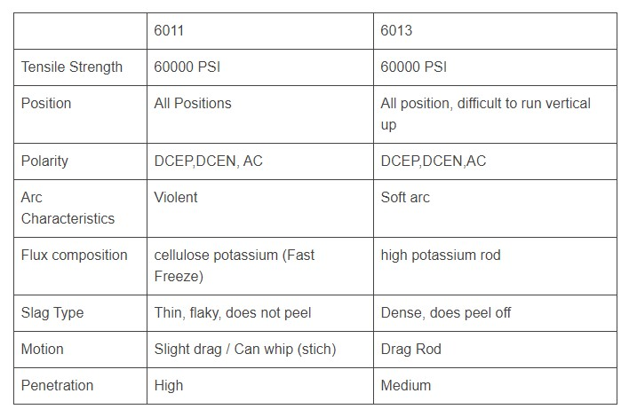 6011 and 6013 Comparison Chart